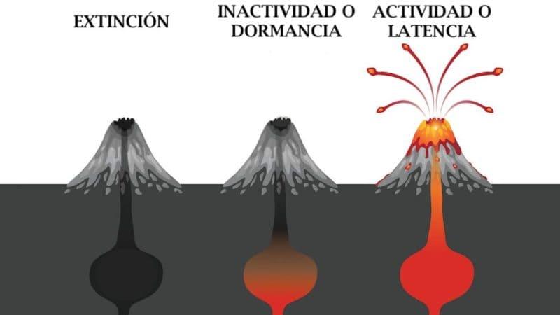 Tipos de volcanes según su actividad